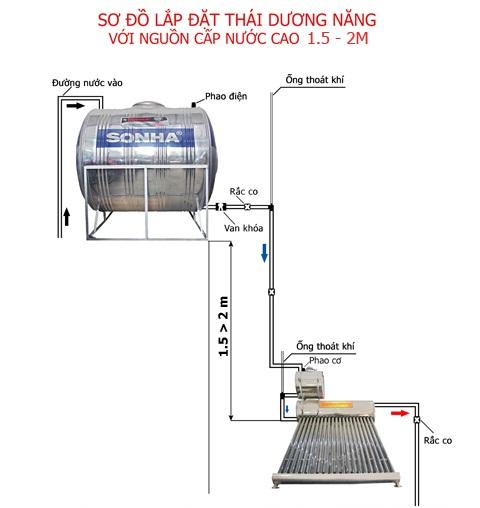 Máy nước nóng năng lượng mặt trời nguyên lý hoạt động như thế nào?
